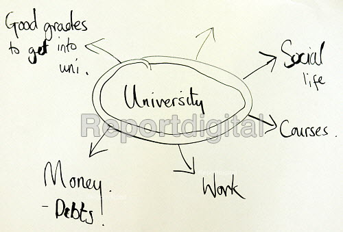 University career map drawn by secondary school pupil - Duncan Phillips - 2003-06-29