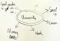 University career map drawn by secondary school pupil - Duncan Phillips - ,2000s,2003,career,CAREERS,child,CHILDHOOD,children,debt,debts,EDU,EDU education,educate,educating,Education,educational,future hope,grade,grades,Higher Education,hopes,juvenile,juveniles,kid,kids,kno